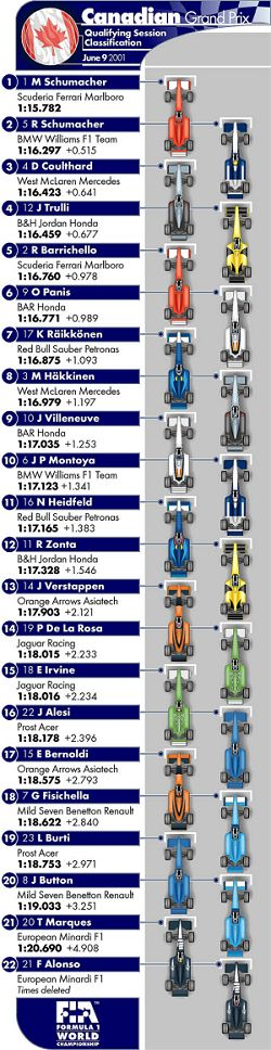 The 2001 grid line-up. Image by John Rigby, FIA. Click here for a larger image.