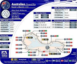 2002 Australian GP circuit map. Image by John Rigby, FIA. Click here for a larger image.