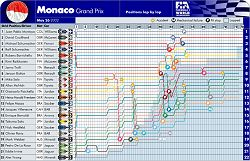 2002 Monaco GP lap-by-lap. Image by John Rigby, FIA. Click here for a larger image.